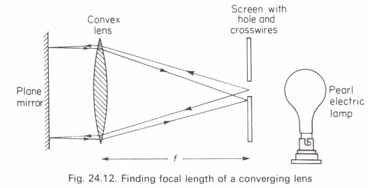 to determine the focal length of a convex lens experiment
