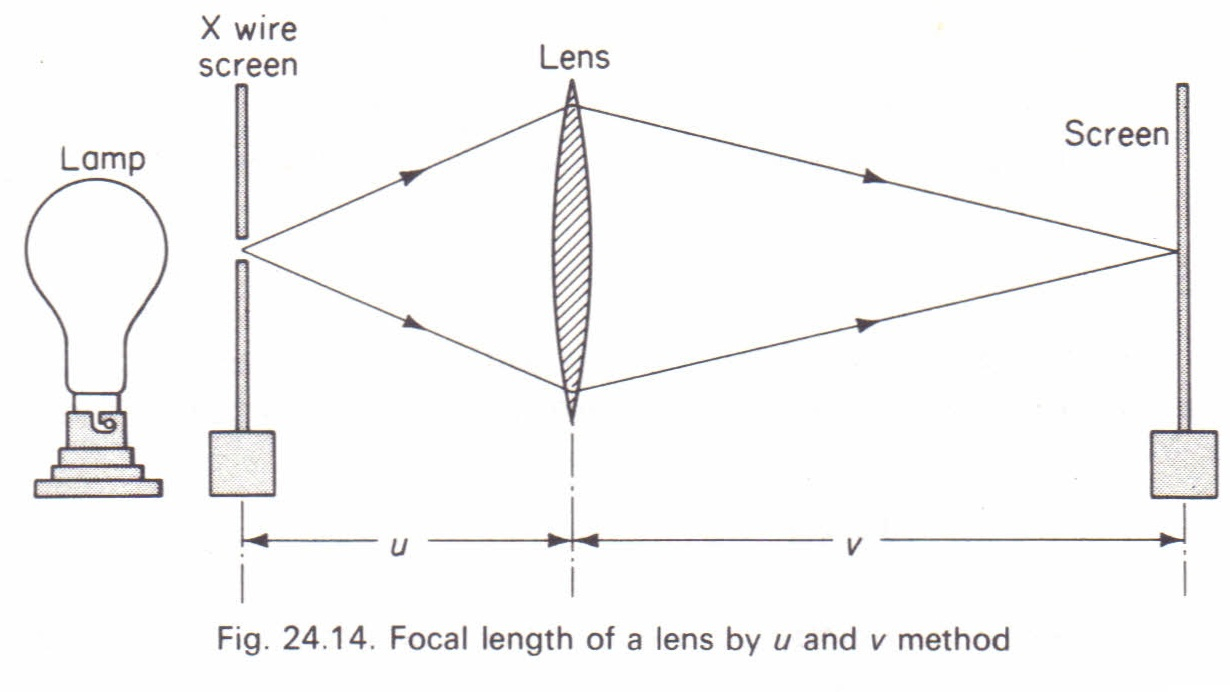 Experiments to measure the focal length of a converging lens experiments to measure the focal length of a converging lens pooptronica Choice Image