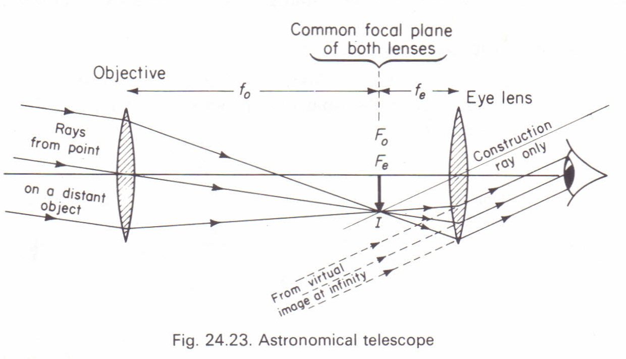 the astronomical telescope physics homework help  physics