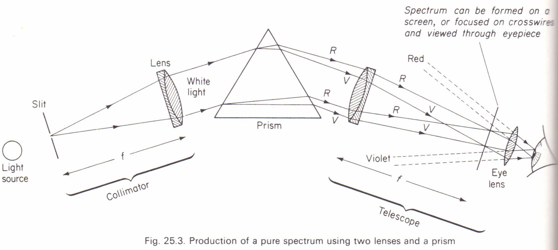 Production of a pure spectrum spectrometer physics homework help production of a pure spectrum spectrometer pooptronica