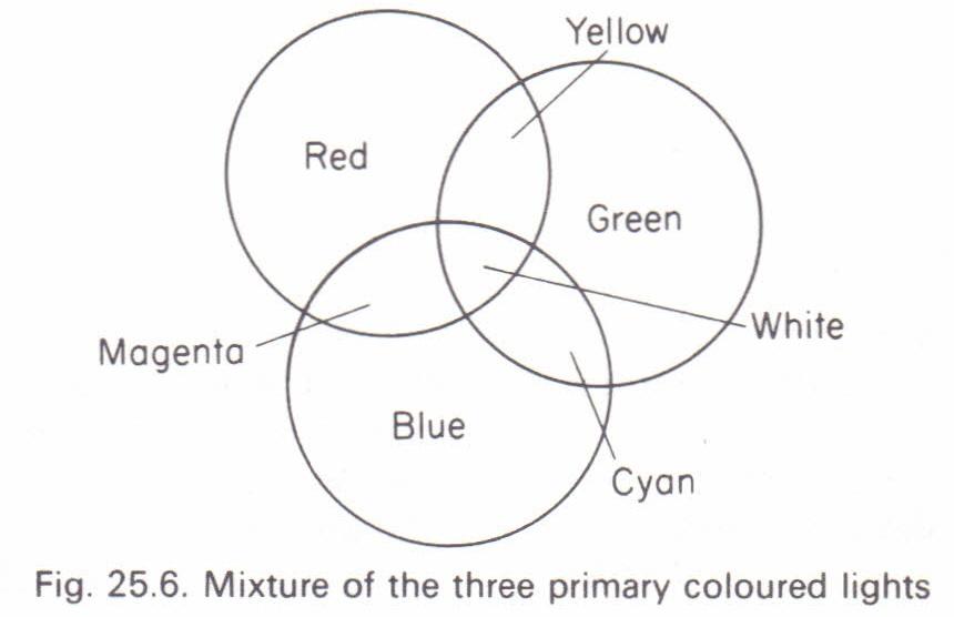 Mixture Of Coloured Lights Physics Homework Help Physics