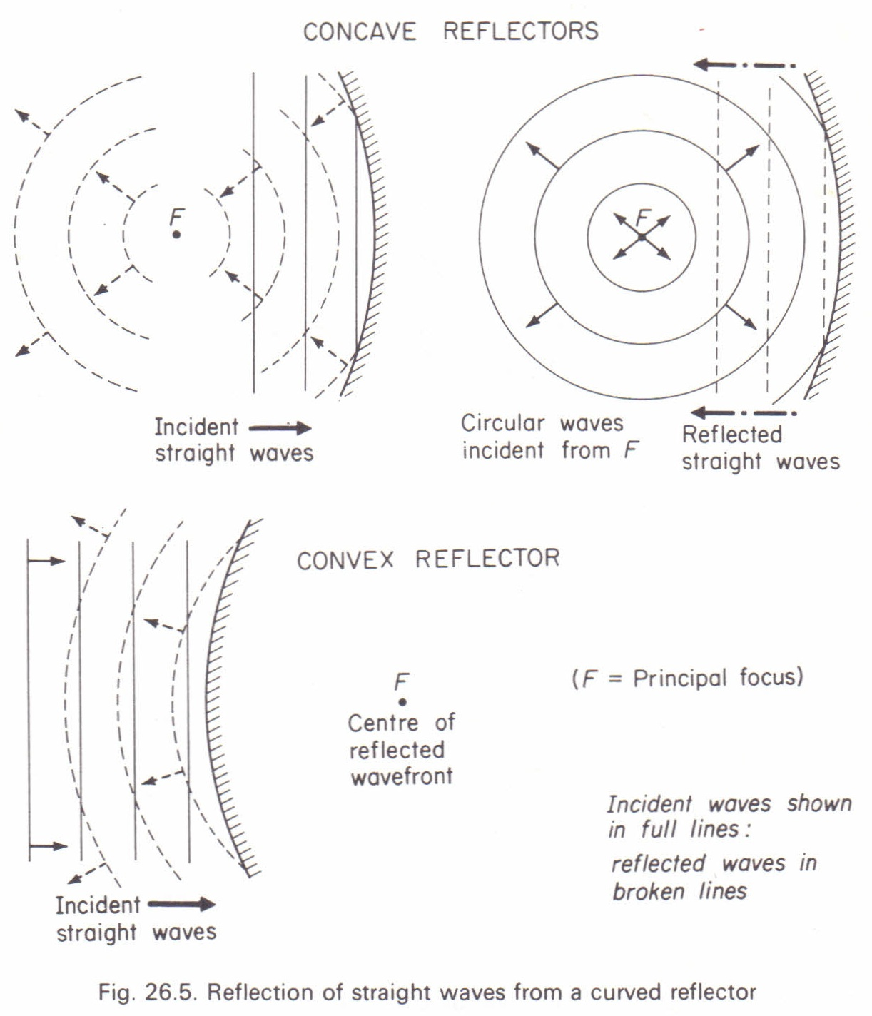 reflection of straight and circular waves physics homework help reflection of straight and circular waves
