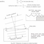 Refraction of waves at plane boundaries