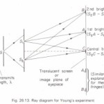 Ray geometry of Young's experiment