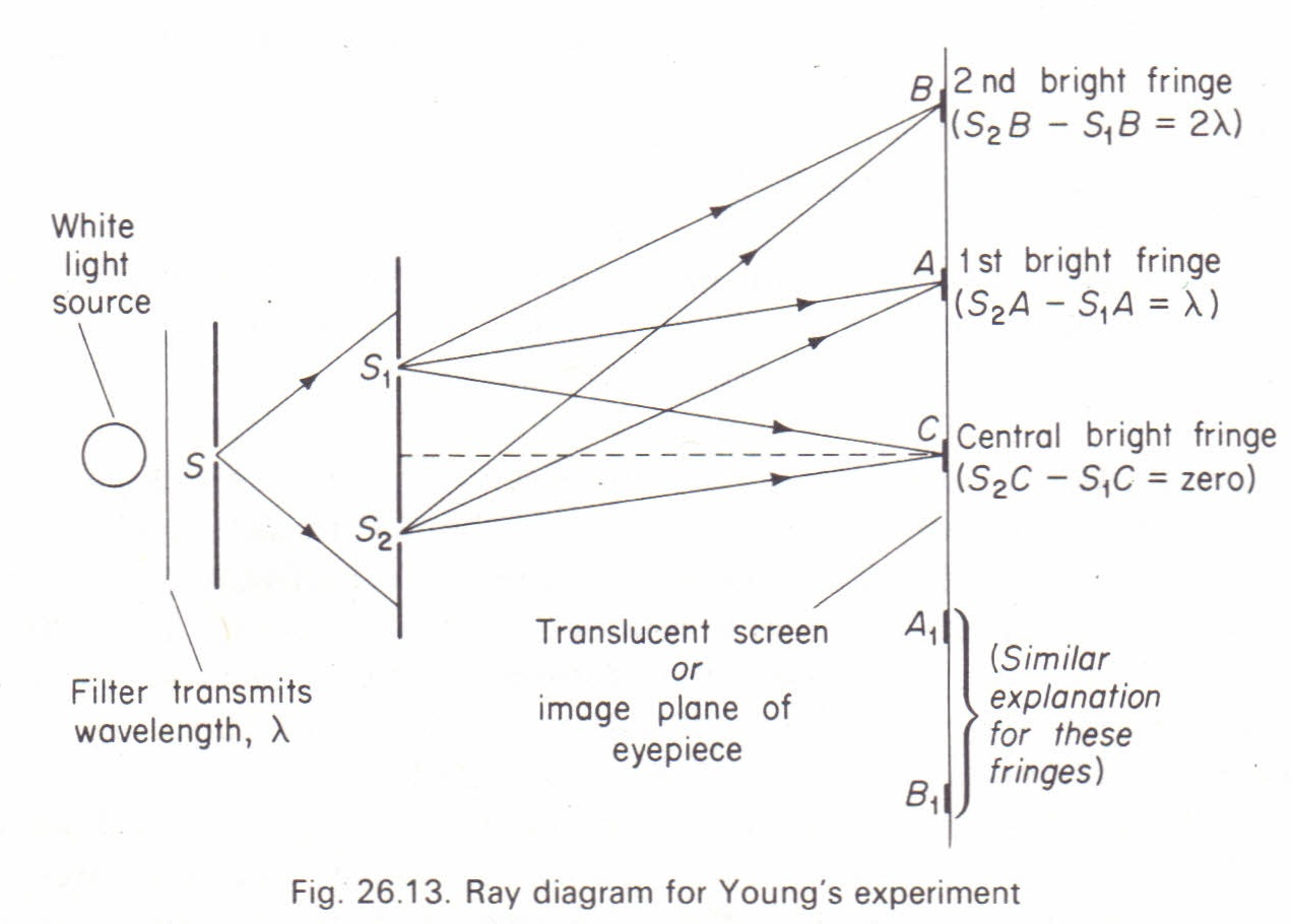 ray geometry of young s experiment physics homework help physics ray geometry of young s experiment physics assignment help online