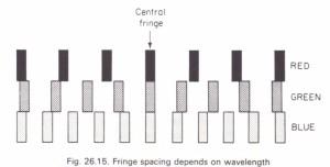 Fringes formed by white light