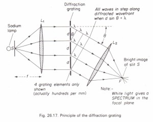 Relation between angle of diffraction and wavelength