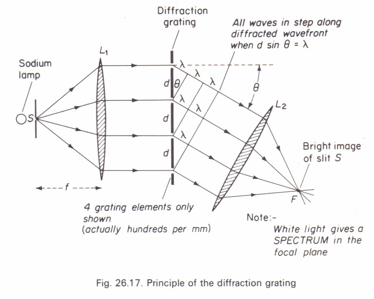 Diffraction grating. The principle of operation of the diffraction grating 54