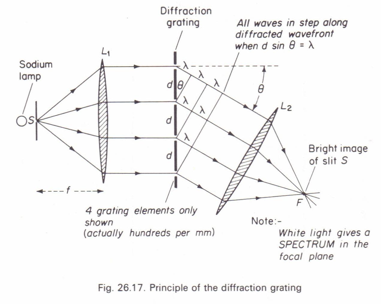 Wavelength Physics