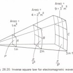 The inverse square law for electromagnetic waves