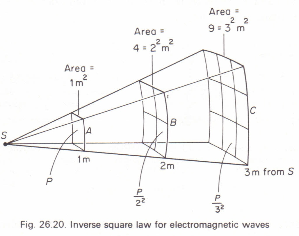 Time Dilation >> The inverse square law for electromagnetic waves Physics ...