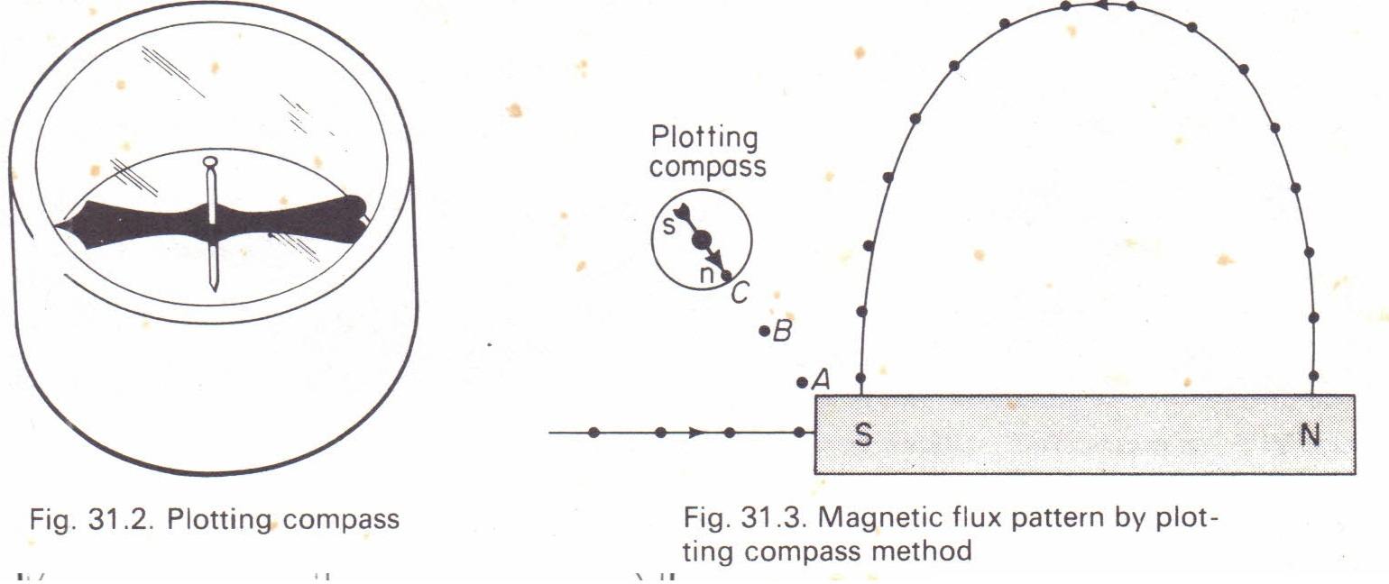 Magnetic flux patterns by the plotting-compass method