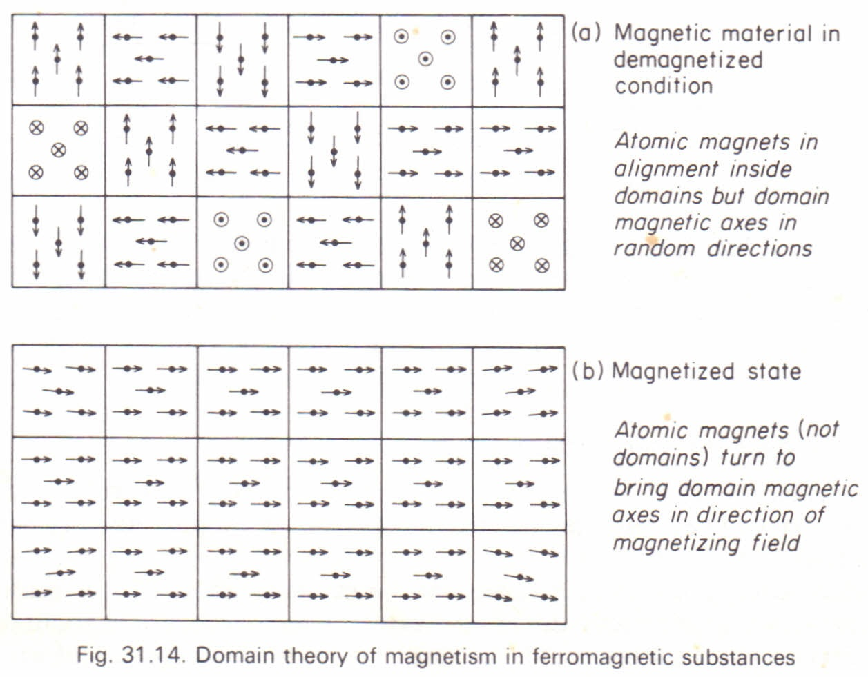 ferromagnetism the theory of magnetism physics homework ferromagnetism the theory of magnetism