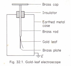 The gold-leaf electroscope