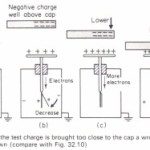 Need for care when using a gold-leaf electroscope