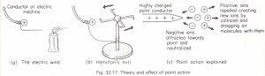 Action of highly charged points