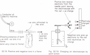 To demonstrate the presence of both positive and negative ions in a flame