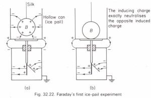 Faraday's ice-pail experiments