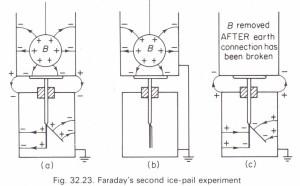 Faraday's ice-pail experiment