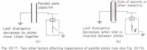 Factors affecting the capacitance of a parallel-plate capacitor