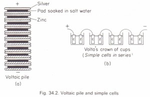 The voltaic pile