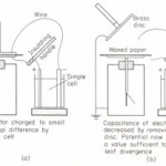 The condensing electroscope
