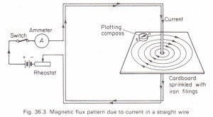 Magnetic flux pattern due to a current in a long straight wire