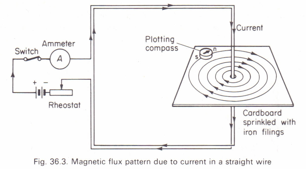 Magnetic flux pattern due to a current in a long straight wire ... on
