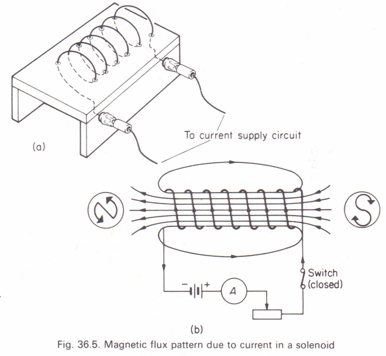 magnetic flux due to a solenoid physics homework help physics magnetic flux due to a solenoid