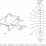 Magnetic flux due to a short circular coil