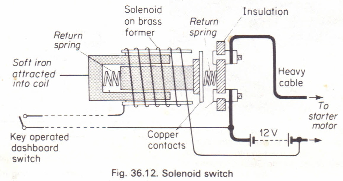 the solenoid switch  magnetic relay  physics homework help