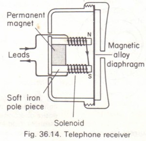 The telephone receiver (earpiece)