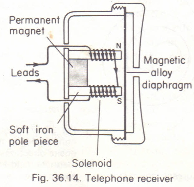 the telephone receiver (earpiece) physics homework help, physics Phone Model Diagram the telephone receiver (earpiece)
