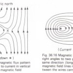 Resultant magnetic flux in a horizontal plane due to the earth and the current in a long vertical wire