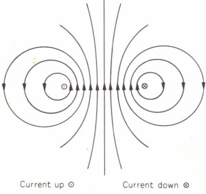 Magnetic flux due to current in two vertical parallel wires