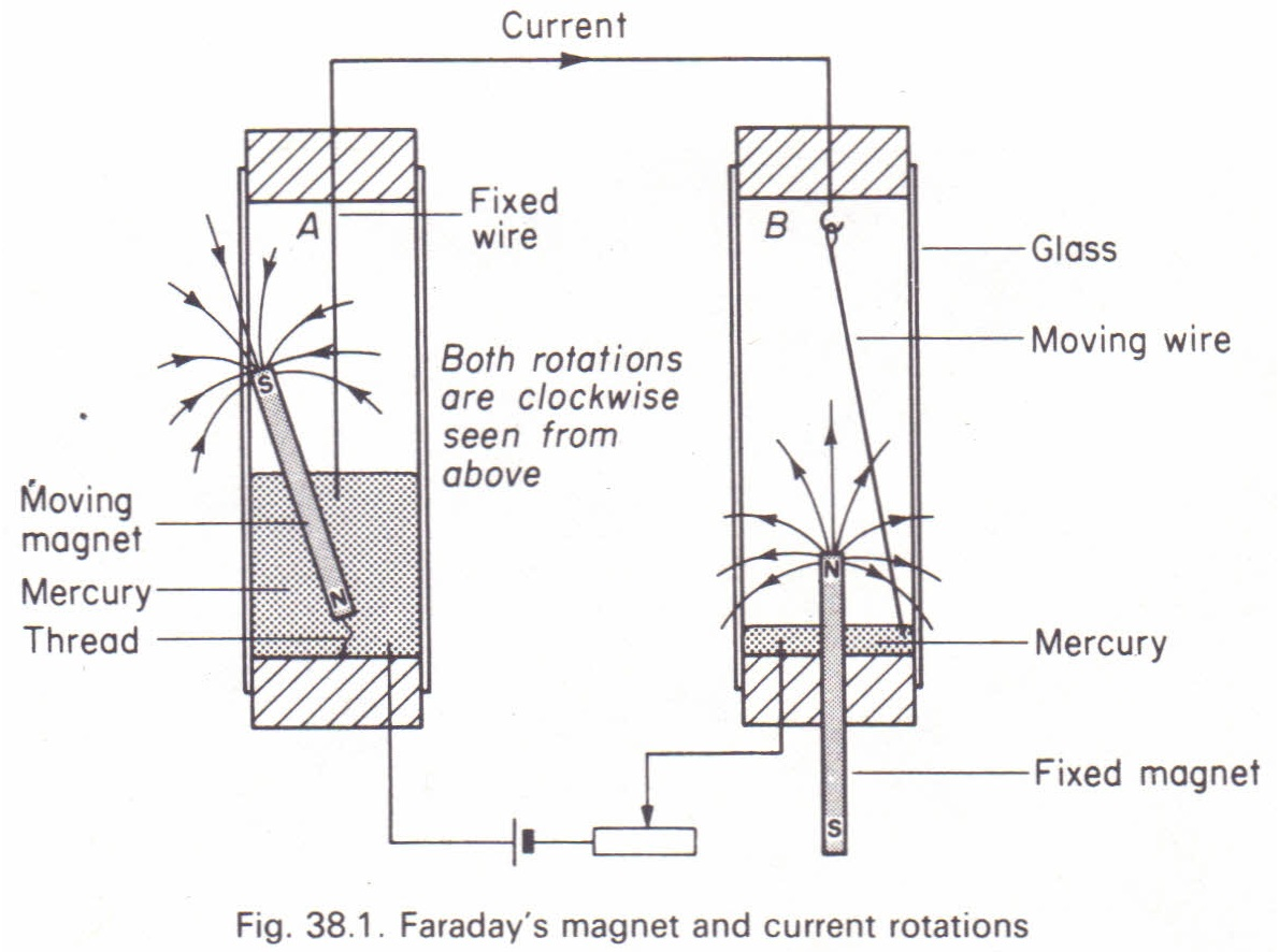 faraday u0026 39 s rotation experiment physics homework help