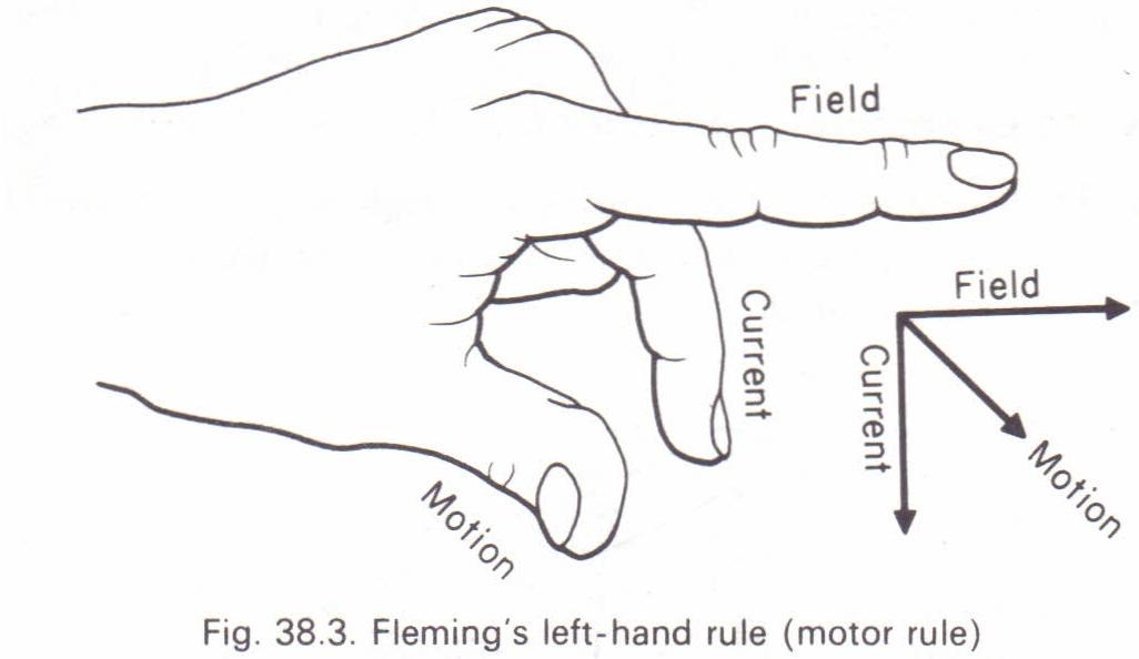 Fleming Right Hand Rule For Motors Impremedia Net