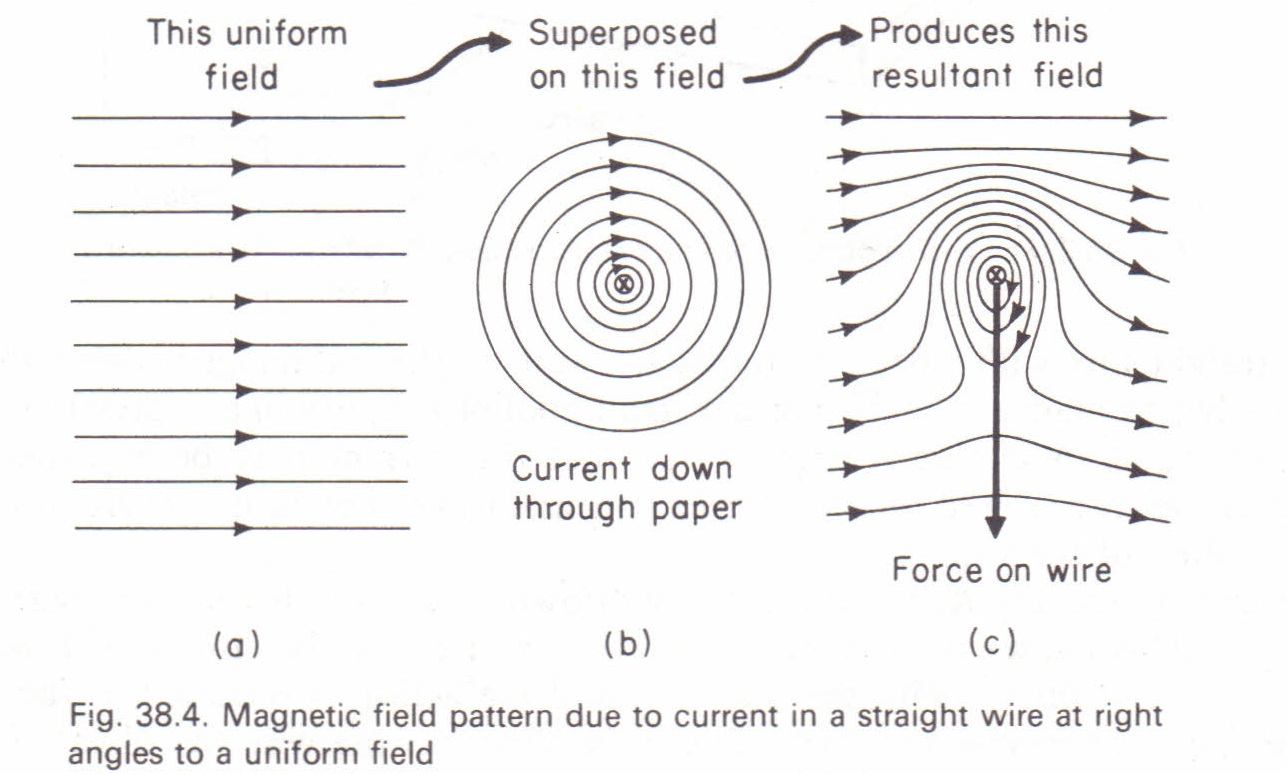 Force on a conductor explained by properties of magnetic field lines ...