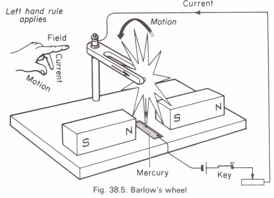 barlow u0026 39 s wheel physics homework help  physics assignments