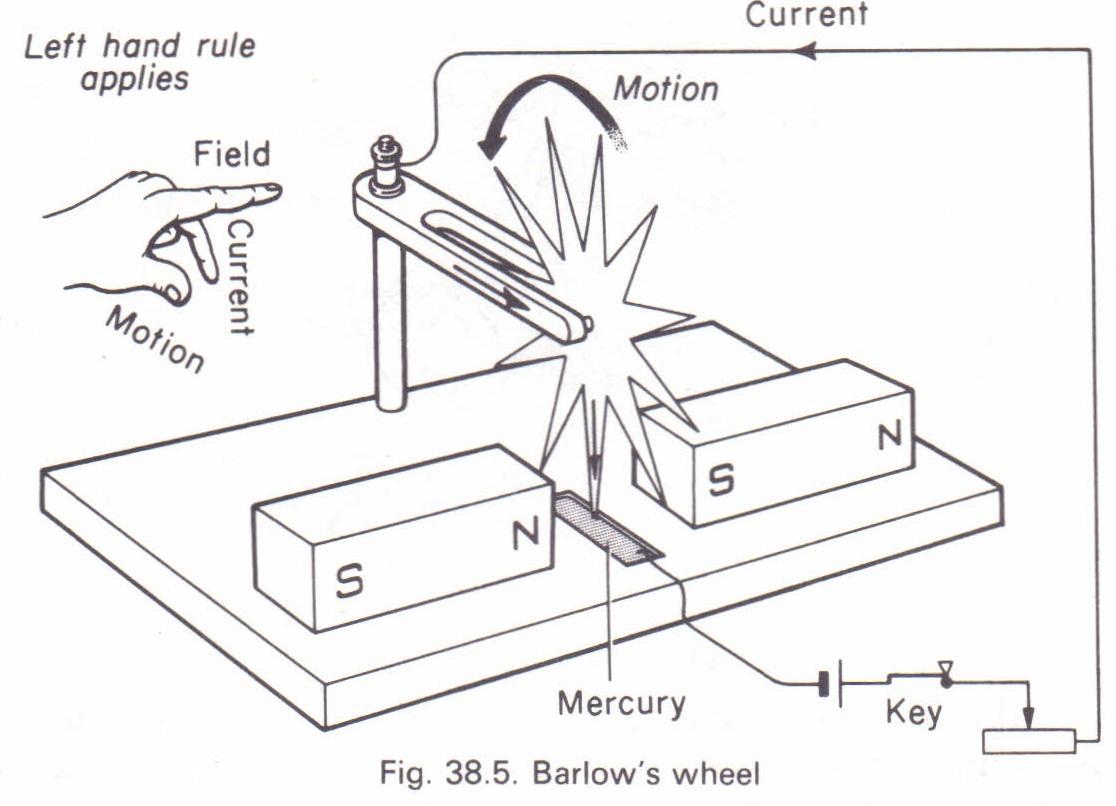 barlow u0026 39 s wheel physics homework help  physics assignments