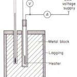 To measure the specific heat capacity of a metal (solid block method)