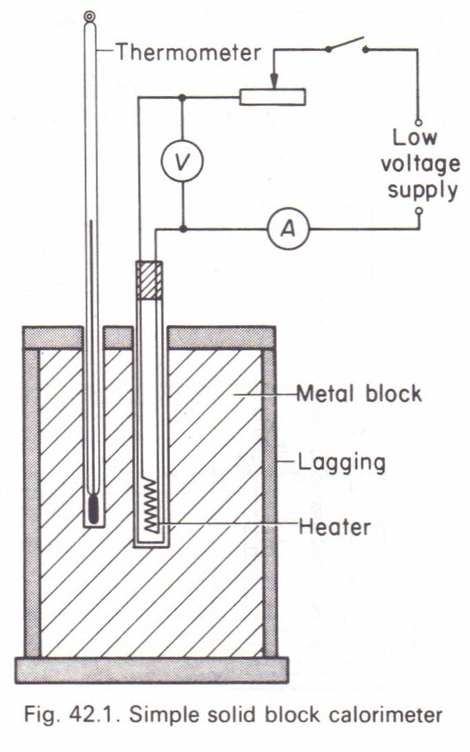 Aluminum Aluminum Specific Heat