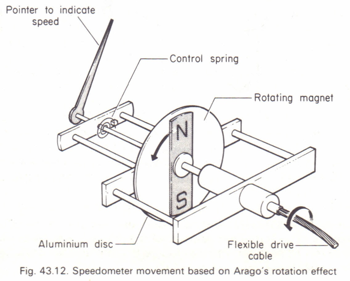 the solenoid switch magnetic relay physics homework help schweigger s galvanometer middot the speedometer