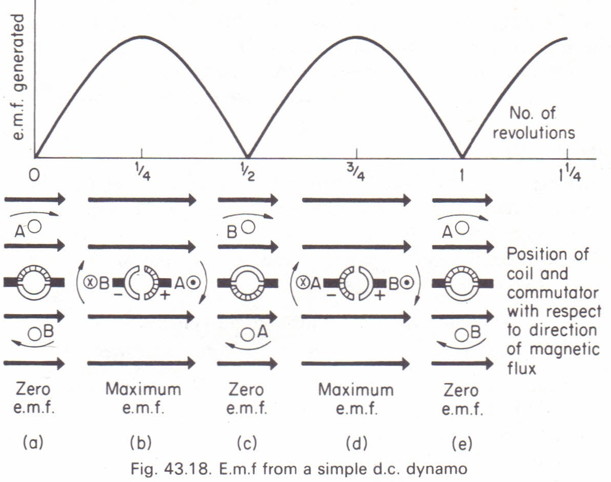 the simple direct current generator physics homework help