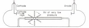 Paddle-wheel discharge tube