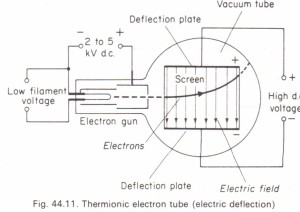 Thermionic electron tube (electric deflection)