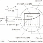 Experimental thermionic electron tubes