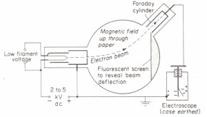 Thermionic electron tube to show that electrons carry a negative charge