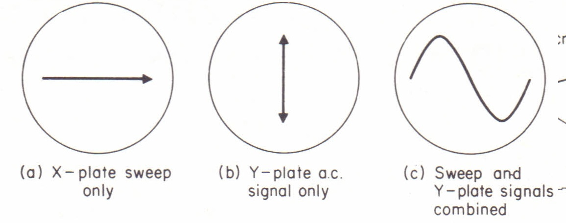 to study a c  wave forms using a cathode ray oscilloscope