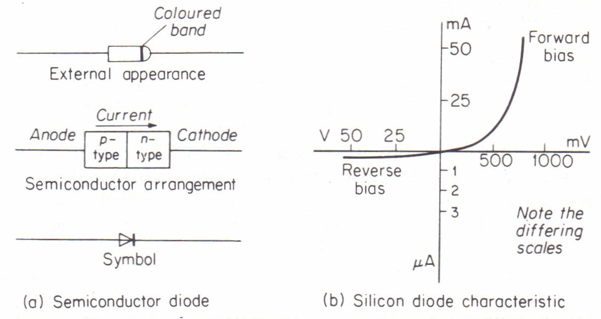 The semiconductor diode Physics Homework Help, Physics ...